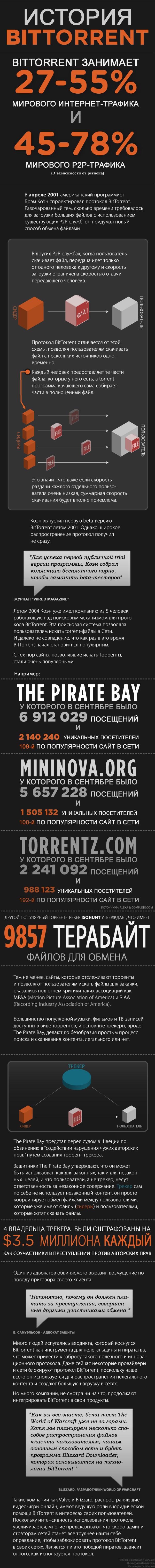 История BitTorrent